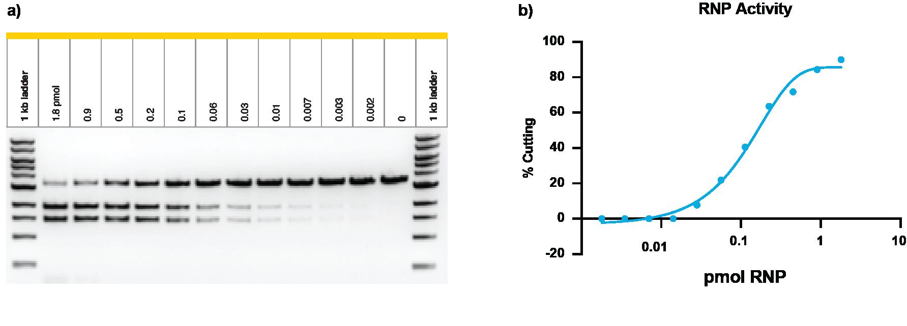 Aldevron RNP Fig 2