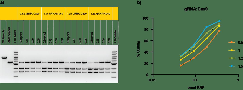 Aldevron RNP Fig 3-1