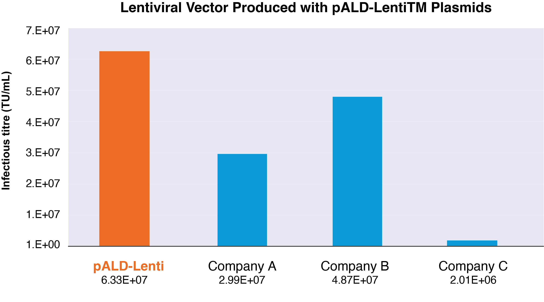 Lentiviral Vector