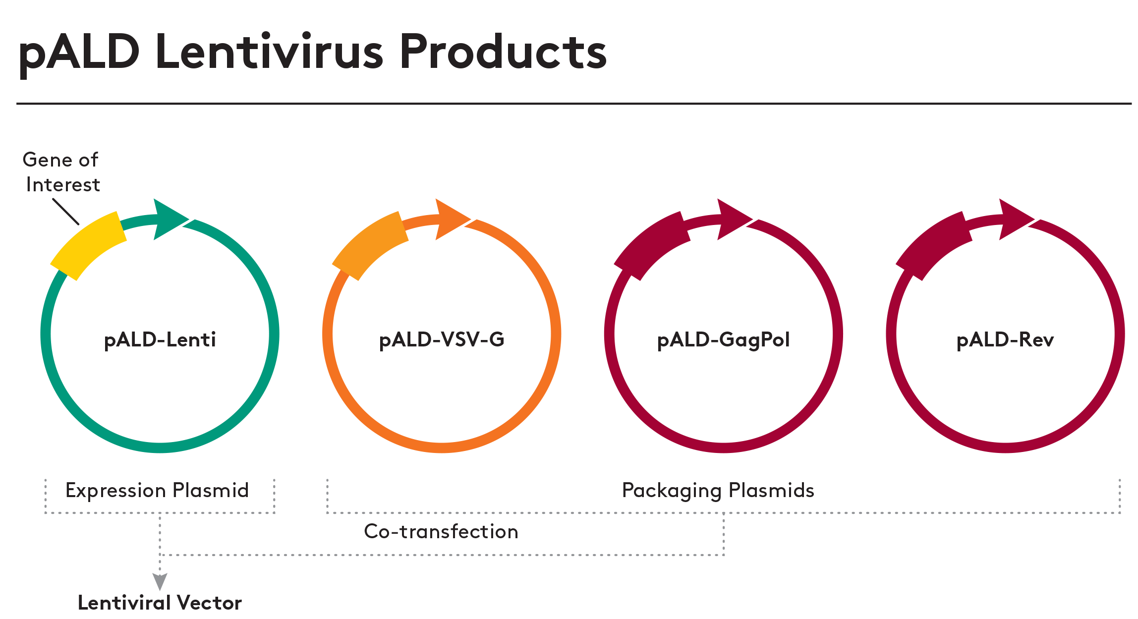 pALD-Lentivirus-Products graphic